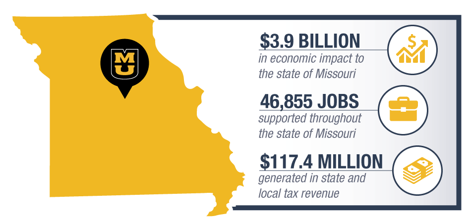 Map info graphic highlighting MU's economic impact of $3.9 billion to the state of Missouri; 46,8555 jobs and $117.4 million in tax revenue.