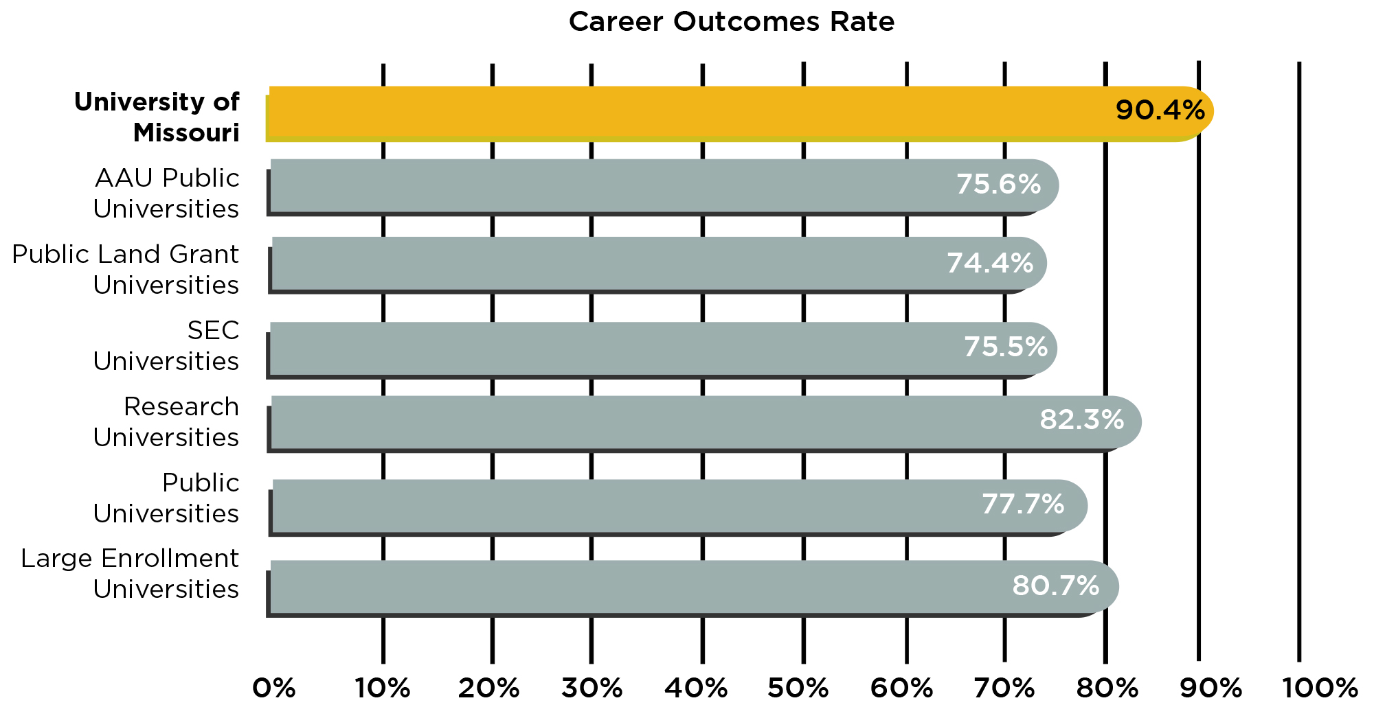Infographic of career outcomes among Mizzou and its peers