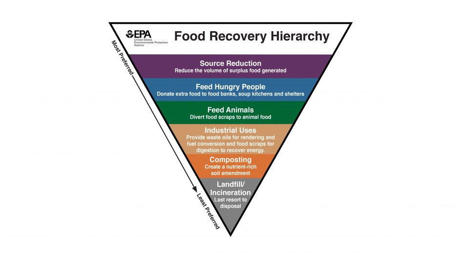 triangle chart of food recovery hierarchy