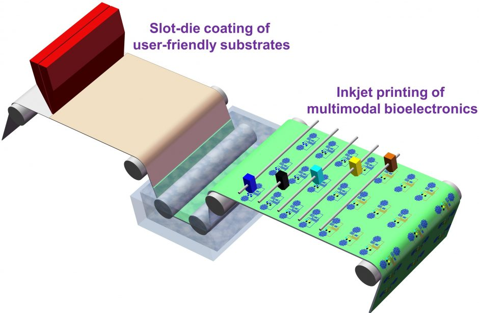 graphic explaining continuous manufacturing of on-skin electronics